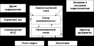 Реферат Отчет о практике по ИТ Общая схема документооборота организации выглядит следующим образом