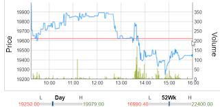 Bosch Stock Chart Bosch Buyback Review Bosch Ltd Buyback Ipoandmore