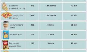 Exercise Calorie Chart Pdf 50 Rare Calorie Chart For Food Pdf