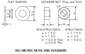 Metrics In Engineering Metric Fasteners Screws Nuts