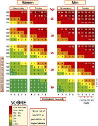 Framingham Risk Score Chart Value And Limitations Of Existing Scores For The Assessment