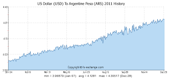 Aud To Argentine Peso Chart Us Dollar Usd To Argentine Peso Ars History Foreign