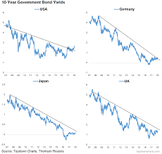 Global Bond Yields Chart Bond Yields Charts Charts Charts