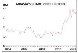 Airasia Stock Price Chart Aviation Strategy Airasia Facing Ipo Challenges In 2012