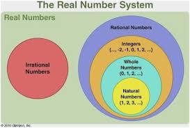 Real Number System Venn Diagram Real Numbers Diagram Marvelous Irrational Numbers Wiring Diagram