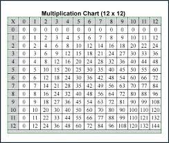 Multiplication Tables Through 12 Multiplication Chart To Fresh Free Math Printable Blank Through 12