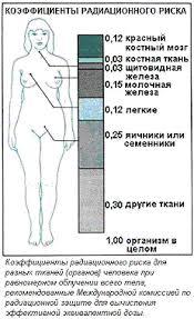 Характеристика радиоактивных излучений Реферат Е сли принять во внимание этот факт то дозу следует умножить на коэффициент отражающий способность излучения данного вида повреждать ткани организм