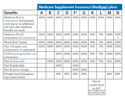 Medicare Supplement Chart Of Plans Available Medicare Supplement Plans