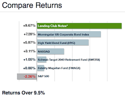 Lending Club Borrower Reviews Lending Club Peer To Peer Lending For Investors And