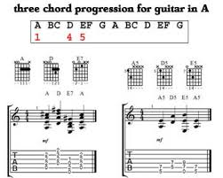 Guitar Chord Combinations Chart Three Chord Progressions For Guitar