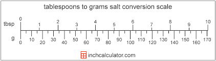 Milligrams To Grams Converter Chart Grams Of Salt To Tablespoons Conversion G To Tbsp
