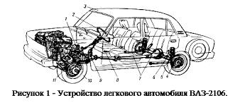Курсовая работа Конструкция и расчет легкового автомобиля ВАЗ  Шасси представляет собой совокупность систем и механизмов обеспечивающих движение и управление автомобилем Шасси включают в себя трансмиссию 7 и 9