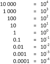 Exponents Of 10 Chart 49 Prototypic Negative Exponents Chart