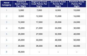 Hyatt Rewards Chart Should You Buy Hyatt Points With 40 Bonus Points With A Crew