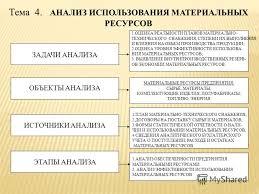 Презентация на тему Комитет по образованию Санкт Петербурга  20 Тема 4 АНАЛИЗ ИСПОЛЬЗОВАНИЯ МАТЕРИАЛЬНЫХ РЕСУРСОВ
