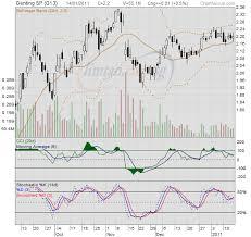 Invstock Genting Sp Chart