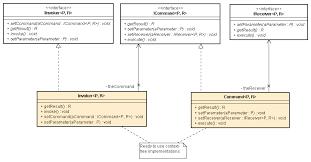 Command Design Pattern Stunning PerfectJPattern Command Design Pattern
