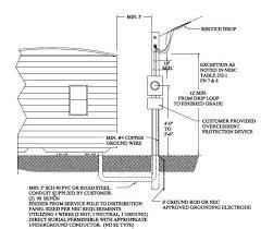 18706d1268810899 mobile home service bond not bond mobile home grounding jpg mobile home feeder wiring diagram wiring diagram schematics mobile home wiring