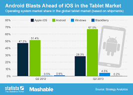 Chart Android Blasts Ahead Of Ios In The Tablet Market