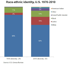 Family Race Religion The U S Is Becoming More Diverse