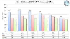 Nikon Lens Chart Comparison Of 24 70mm Lenses For Nikon F Mount