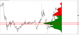 Value Charts And Price Action Profile The Most Accurate Market Profile Indicator For Metatrader 4