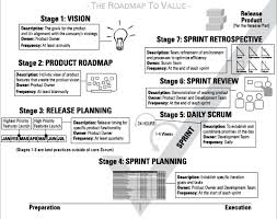 project management quick reference guide agile project management for dummies cheat sheet
