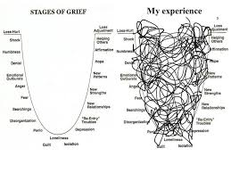 Stages Of Grief Vs My Experience Yes Yes Still Trying