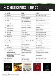 Reggae 2017 Charts Ital Roots Radio Global Reggae Charts Premiere