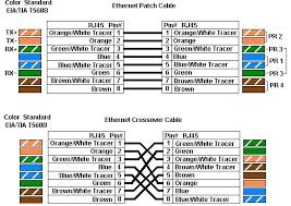 crossover pinout rj45 to via wiring standard t1 crossover cable crossover cable wiring diagram t568a crossover pinout rj45 color code wiring diagram cat 5 with patch cable and crossover crossover cable crossover pinout rj45 cat 6 wiring diagram