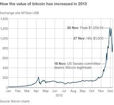 Four years later, bitcoin experienced a meteoric rise and reached record highs, with some exchanges having the price of a single bitcoin at approximately 20,000 u.s. Bitcoin Price V Hype Bbc News