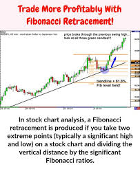 In Stock Chart Analysis A Fibonacci Retracement Is Created