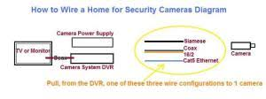 how to wire a home for security cameras all about home electronics how to wire home for cameras diagram security cameras