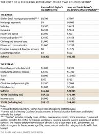 Massachusetts Group 2 Retirement Chart Two Retired Couples Two Different Budgets How Much Are