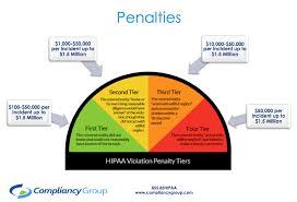 Hipaa Violation Breach Fines List Of Hipaa Violations