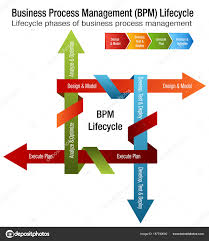 Business Process Management Lifecycle Bpm Chart Stock
