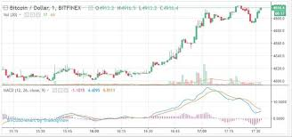 Bitcoin Price Chart All Time 4 920 Bitcoin Price Scales The Charts In Pursuit Of All