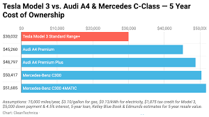 Tesla Model 3 Vs Mercedes C Class Audi A4 5 Year Cost