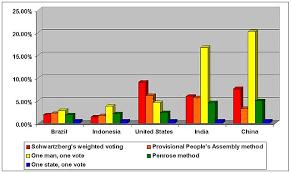 File Unpa Voting Chart Jpg Wikipedia