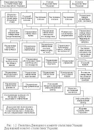 Організаційна структура і функції органів державної  забезпечує видачу в установленому порядку на платній основі зведеної державної статистичної інформації юридичним особам і громадянам на їх прохання