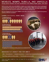 2010 Us Army Pay Chart Measles Mumps Rubella And Varicella Among Service