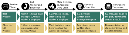 Workers Compensation Claims Management For Print