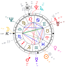 George Harrison Natal Chart Astrology And Natal Chart Of George Harrison Born On 1943 02 25