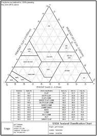 Report Textural Soil Classification Plots Ternary Diagrams