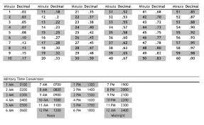 Convert Minutes To Decimal Chart Cheat Sheet For Converting Surgeon And Anesthesia Billing