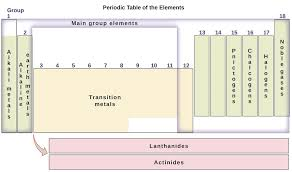 2.4: The Periodic Table - Chemistry LibreTexts