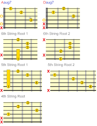 Guitar Intervals Chart Augmented Guitar Chords Everything You Need To Know