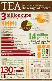 Tea Cup – Hello Tea-facst-food-infographic
