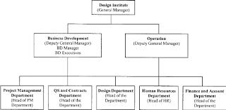 Business Development Manager Organizational Chart New Organizational Structure For Design Institutes