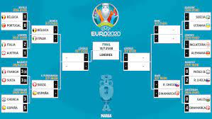 Euro 2021: Euro 2020 knockout draw: Belgium to face Italy and Switzerland  meet Spain